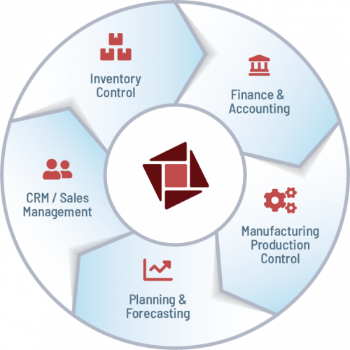 proman ERP features
